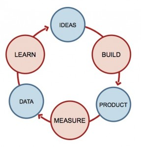 """think-make-check"" is design's way of saying ""build-measure-learn"""